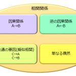 一発で相関関係と因果関係の違いがわかる具体例5選