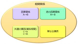 相関関係と因果関係の違いが一発でわかる具体例5選