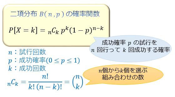 binomial-np