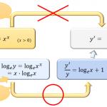対数微分法のやり方。4つのステップで分かる「急がば回れ」の微分法