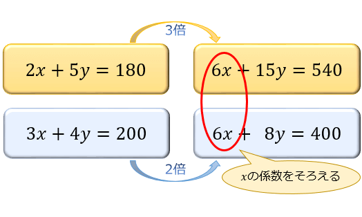 まず、xかyどちらかの係数をそろえます。今回は、xの係数をそろえてみましょう。