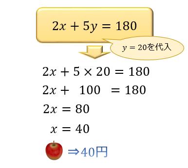 step③ yを代入して、xを求める