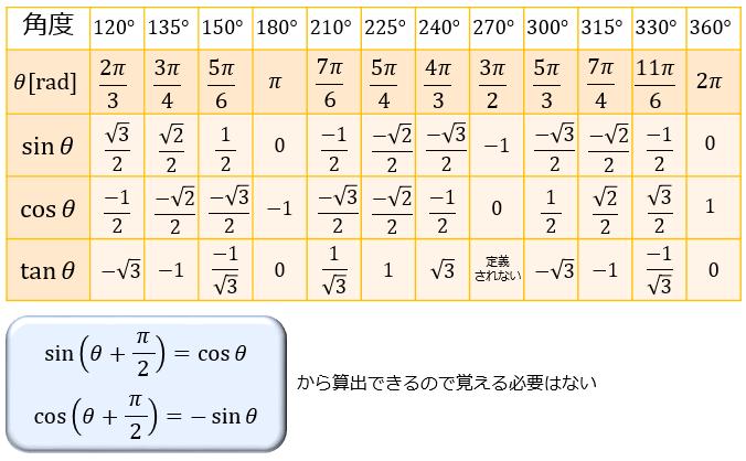 タンジェント サイン 覚え 方 コサイン