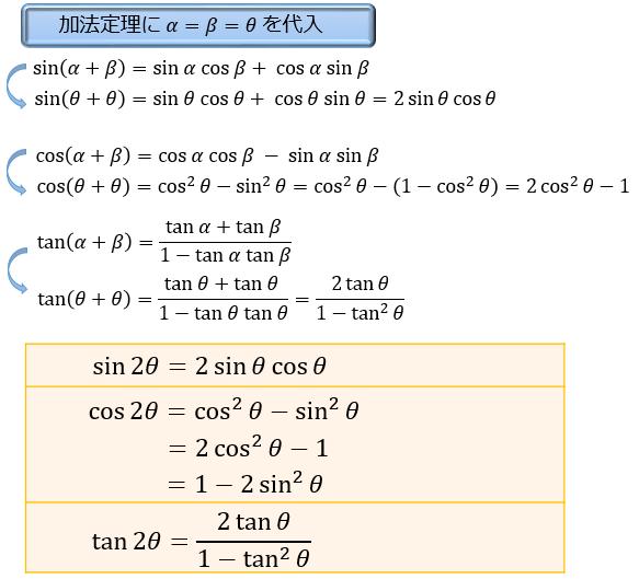 三角 関数 の 性質