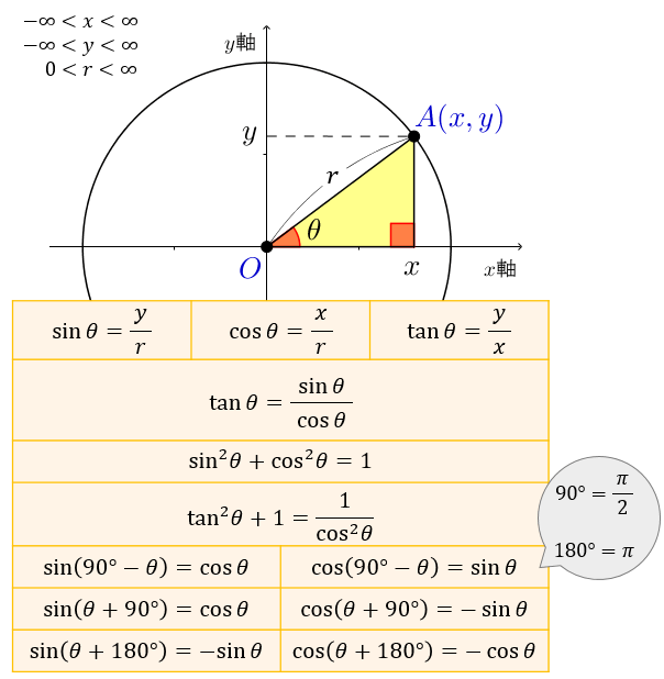 三角 関数