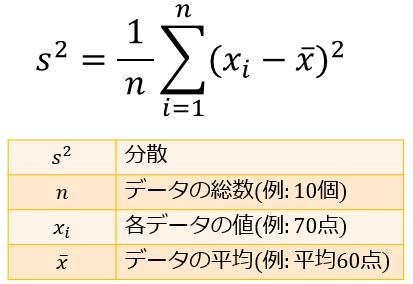 分散とは何か。n個のデータと確率変数の分散の求め方について ...