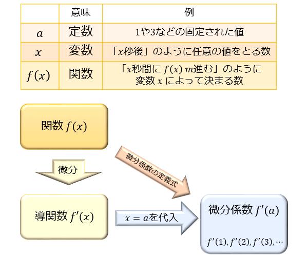 ちなみに微分係数は、問1のように関数 \\(f(x)\\) を微分係数の定義式に当てはめて求めることもできますが、以下のように微分の公式から \\(f\u0027(x)\\)
