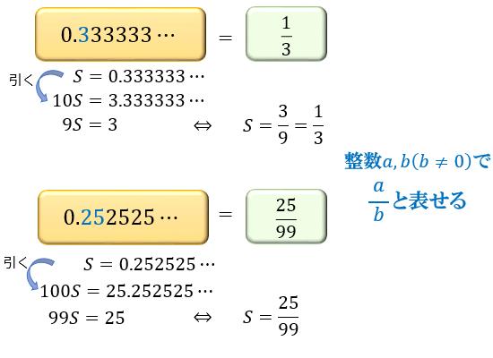 有理数と無理数の違い。ルート2...