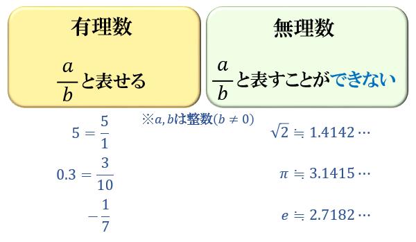 無理 数 と は ときわ台学/ルベーグ積分/ディリクレ関数の積分とは?