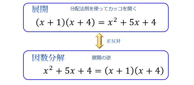 カッコの中を1つずつかけ算していけば求まる「展開」と異なり、因数分解は公式を知らないと解き方の検討がつかないケースもあります。