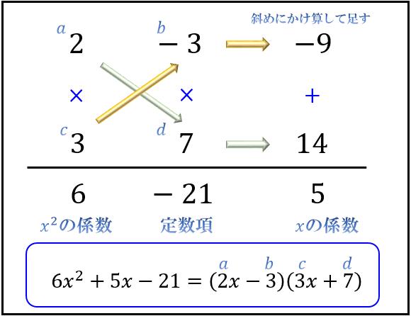 因数分解の問題の解き方とコツ 2乗 3乗公式とたすきがけ アタリマエ