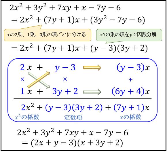 結果、(2x+y−3)(x+3y+2) と求まりました。