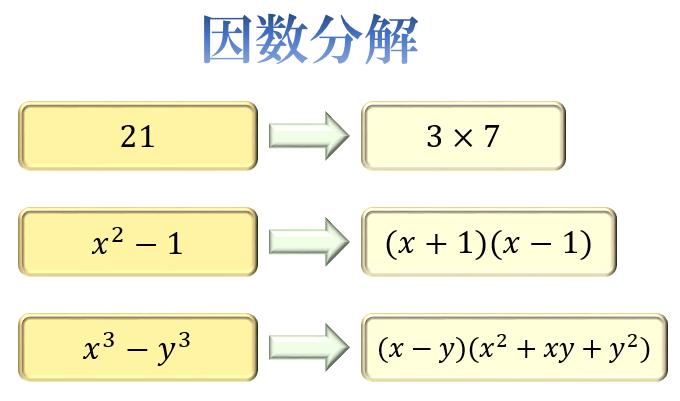 因数分解の問題の解き方とコツ。2乗・3乗公式とたすきがけ