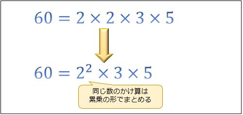 素因数分解のやり方。5つのステップで分かる素因数分解問題の解き方と ...