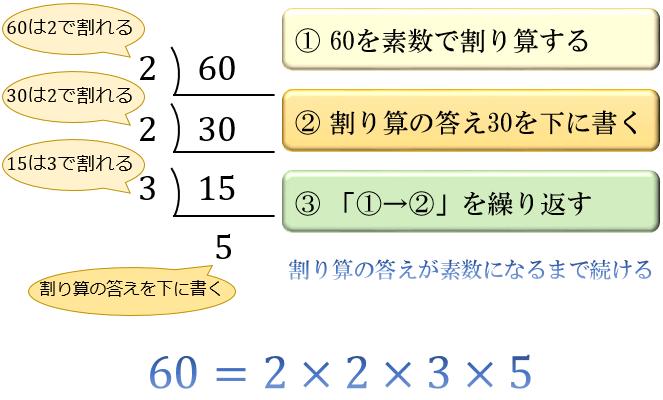 定義 素数