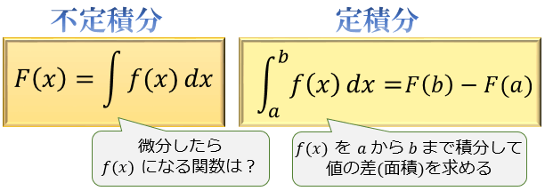 これら2つは途中まで同じ計算を行いますが、計算のゴールが変わってきます。