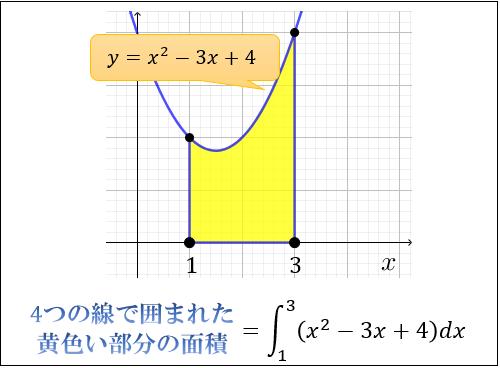 積分とは何なのか 面積と積分計算の意味 アタリマエ