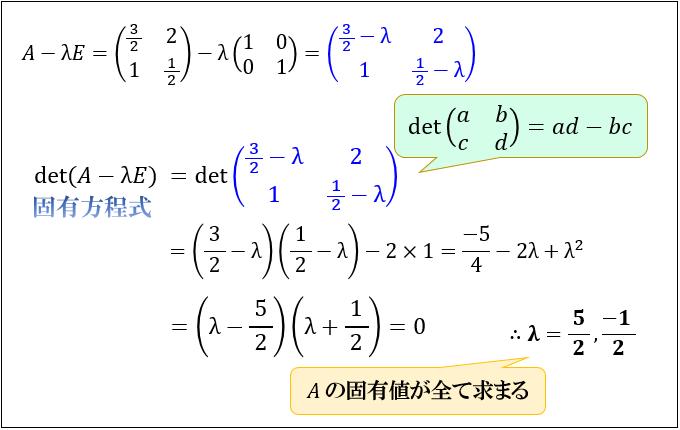 固有ベクトル・固有値とは何か?...