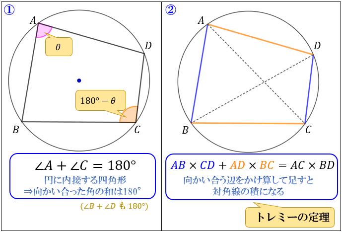 四角形 内 接する 円 に