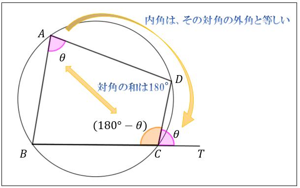 接する 内 円 四角形 に