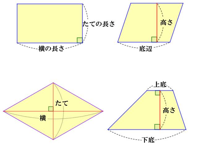 定義 形 平行 四辺