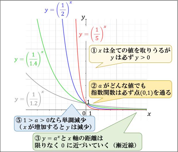 指数関数とは何か。指数と関数の意味からわかるグラフの仕組みとその ...