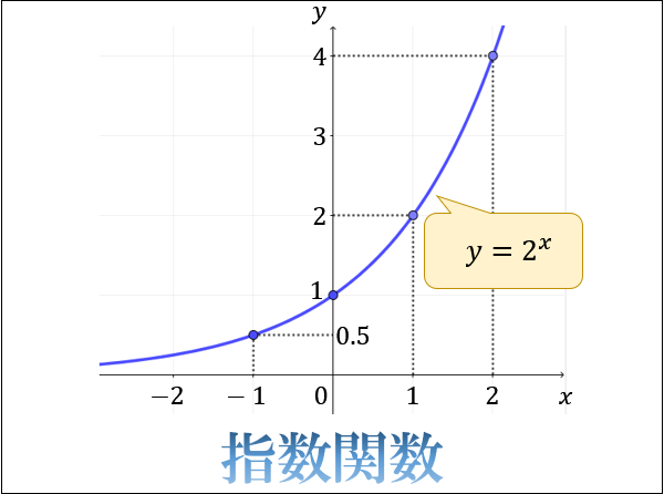 指数関数とは何か。指数と関数の...